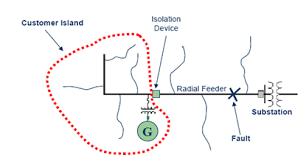 جزیره ای شدن شبکه توزیع برق-شرکت تدبیر انرژی انجام پروژه اندازه گیری و تحلیل و بهبود کیفیت توان الکتریکی