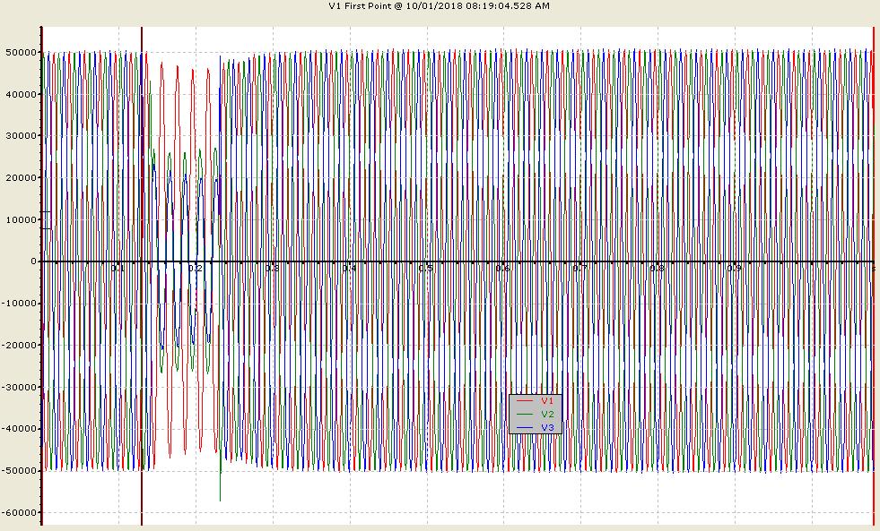 نمونه افت ولتاژ لحظه ای (Sag Voltag) در اثر کلید زنی یک فیدر صنعتی در یک پست فوق توزیع