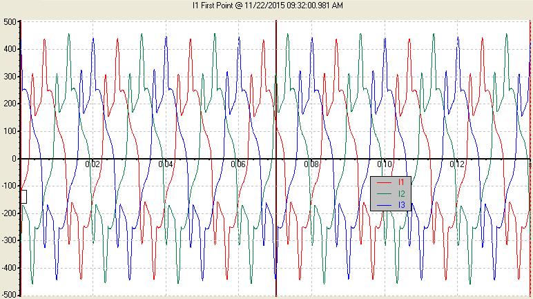 نمونه جریان هارمونیکی در یک سیستم صنعتی(400V)
