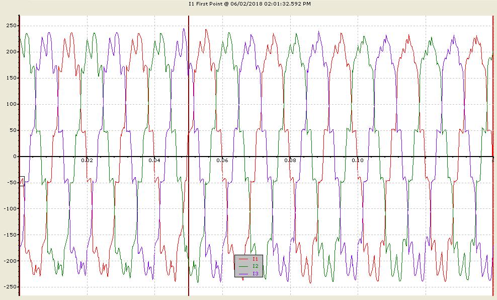 نمونه جریان هارمونیکی در یک کارخانه ذوب فلز (20Kv)