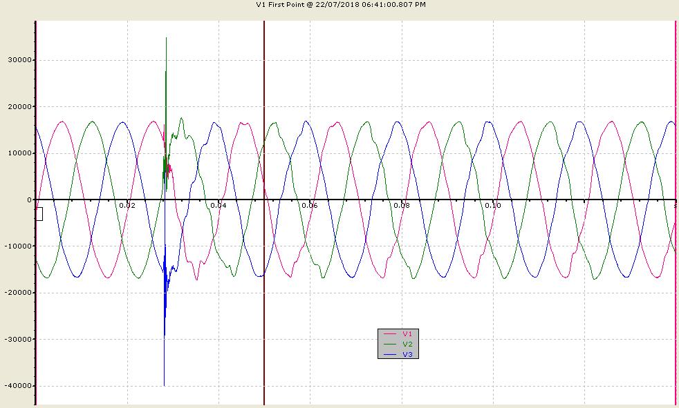 نمونه گذرای ولتاژ و تغییرات جریان در اثر کلید زنی یک فیدر صنعتی در یک پست فوق توزیع 2